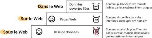 Dans le Web sous le Web