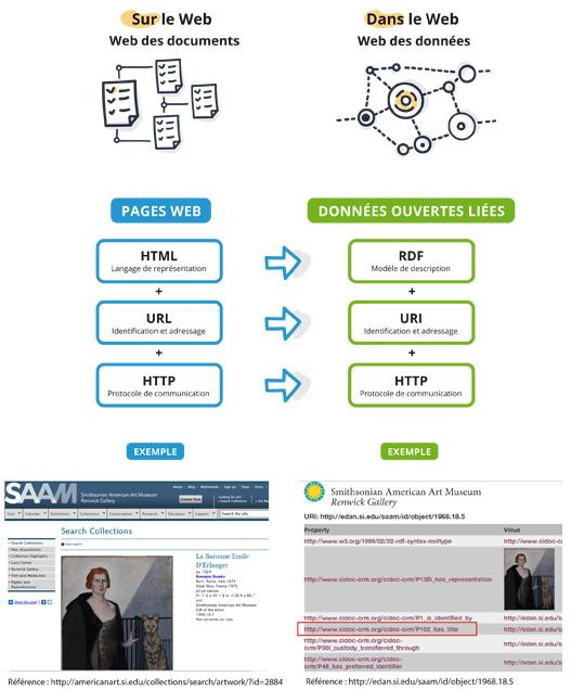 Le Web versus les données ouvertes et liées