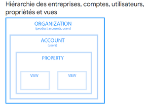 1.3.1.1 Comprendre la structure d'un compte Analytics