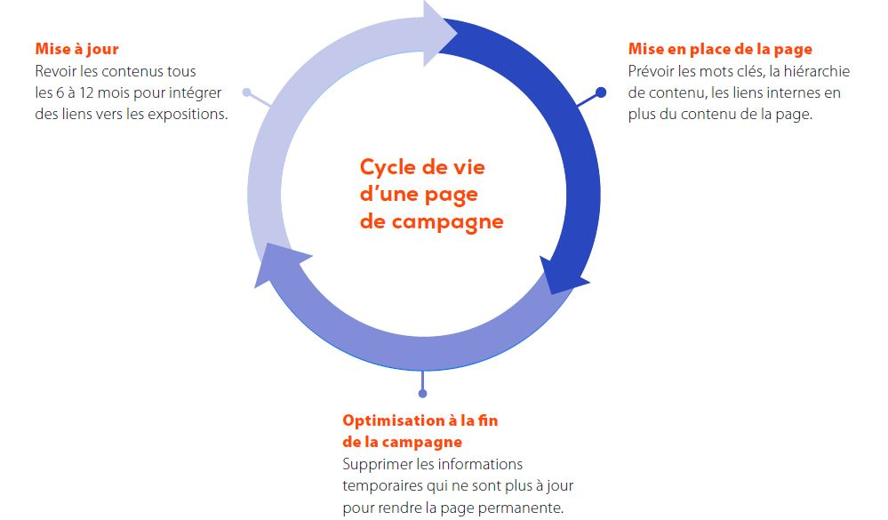 Cycle de vie page de destination